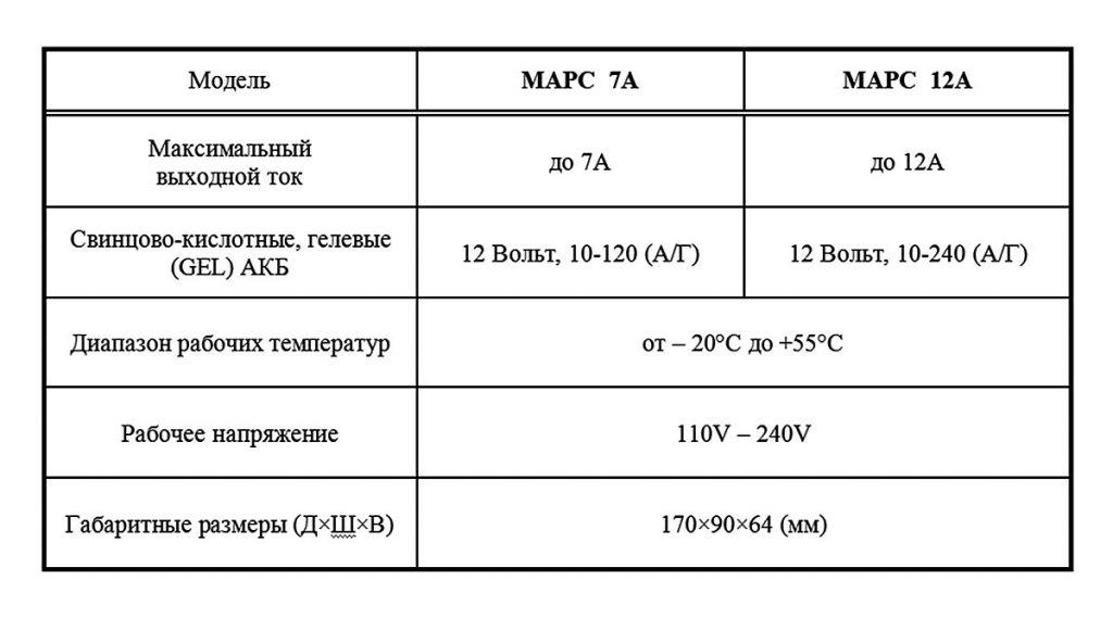 Таблица сравнения характеристик интеллектуальных зарядных устройств МАРС-7А и МАРС-12А